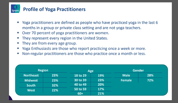 Full size image of yoga case study by age