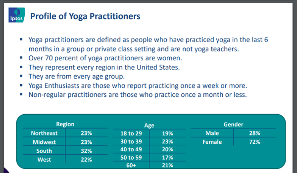 image of yoga study by ages