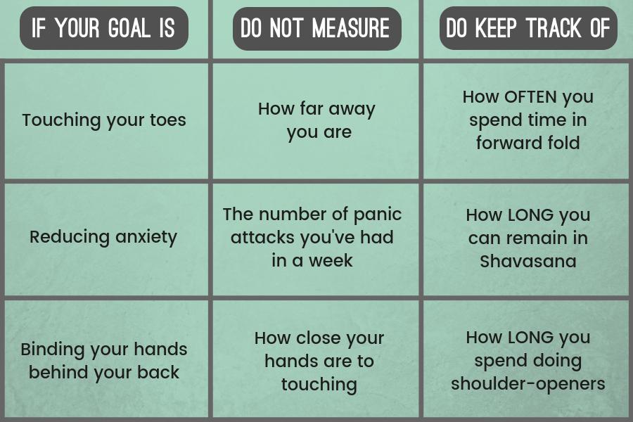 chart of yoga progress and goals